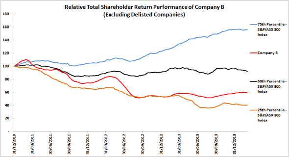TSR Performance Company B Excluding Delisted Companies