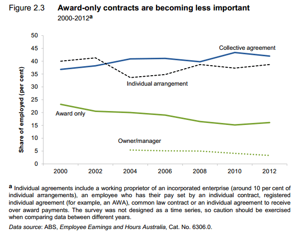 Prevalence of Award Agreements