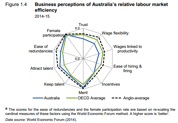 Business perceptions of labour market efficiency
