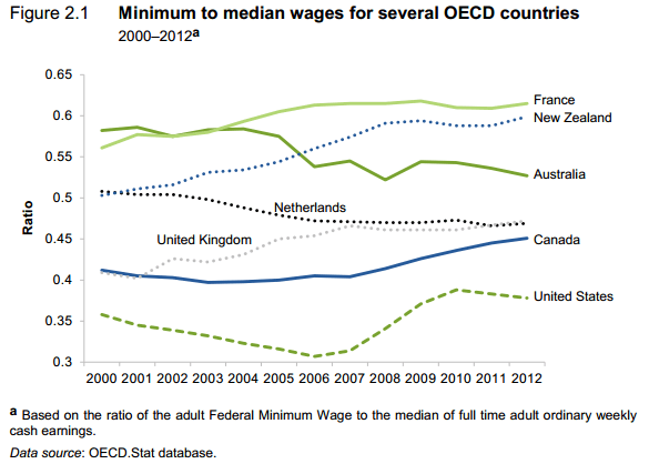 Minimum to Median wages