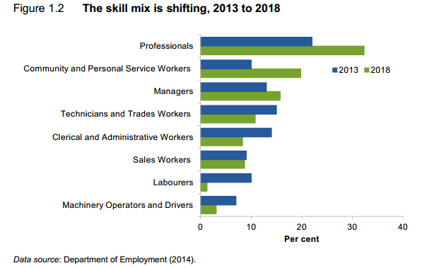 Australia's skill mix is shifting