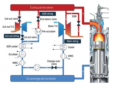 nox reduction by exhaust gas