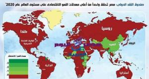 المؤسسات الاقتصادية الدولية تؤكد نجاح مصر في التعامل مع أزمة كورونا | المؤسسات
