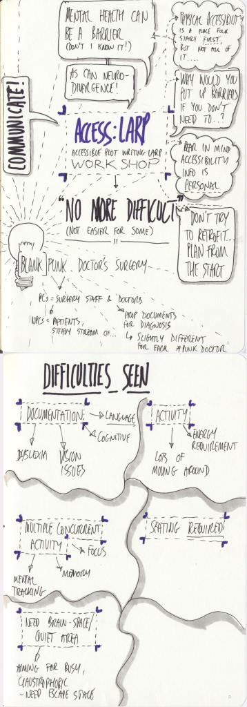 scanned sketchnotes - Access:LARP