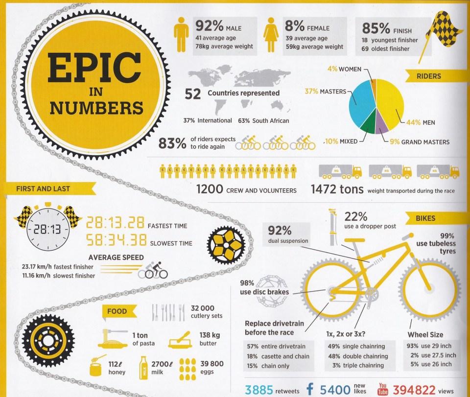 Cape Epic 2016 統計