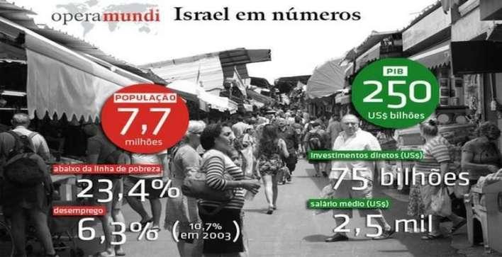 Israel-em-numeros_http_operamundi.uol_.com_.br_ Title category
