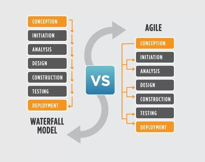metodo agile vs metodo a cascata