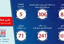 Photo of رئاسة الجمهورية : معدلات الإصابة بفيروس كورونا في مصر آمنة