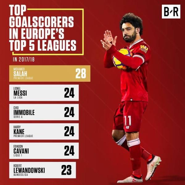 Mohamed Salah becomes top scorer in Europe's top five ...
