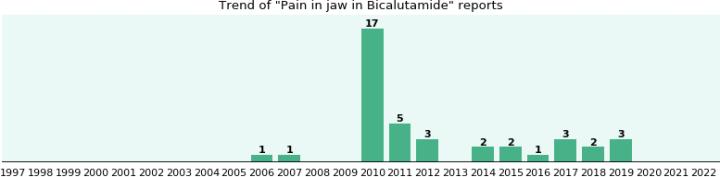 Buy Bicalutamide