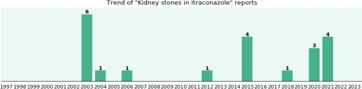 Buy Itraconazole
