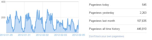 Blogger Analytics Overview stats