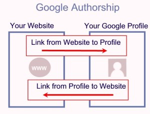 Google Authorship programme