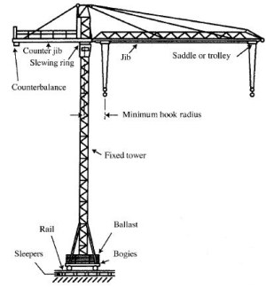 Cranes and Derricks in Construction – Health Safety & Environment