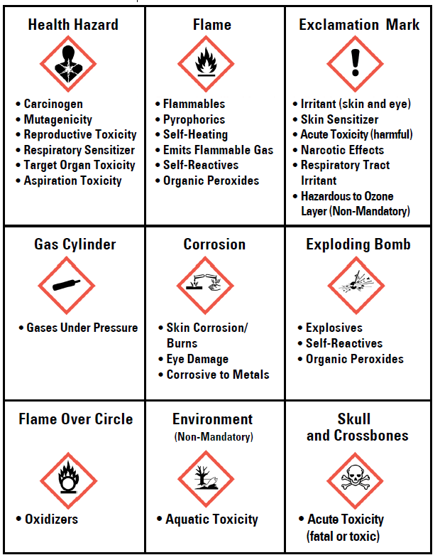 Flammable Liquid And Gas Symbol