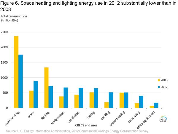 CBECS 2012: Energy Usage Summary