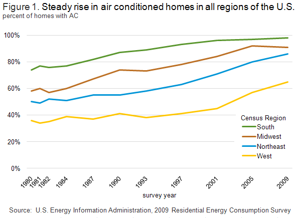 Residential Energy Consumption Survey (RECS) - Analysis ...