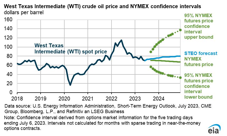 Prices – Short-Term Energy Output | Onyx – Power & Gas