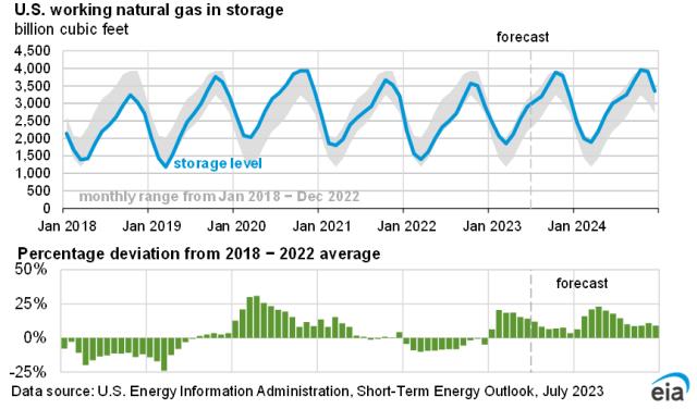 U.S. natural gas trade