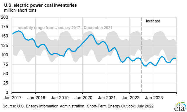 U.S. electric power sector coal stocks