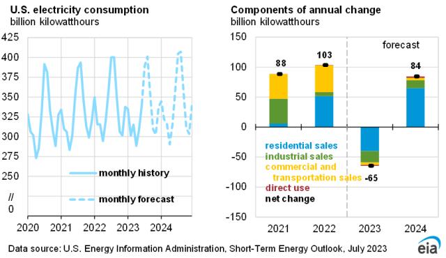 U.S. electric power sector coal stocks