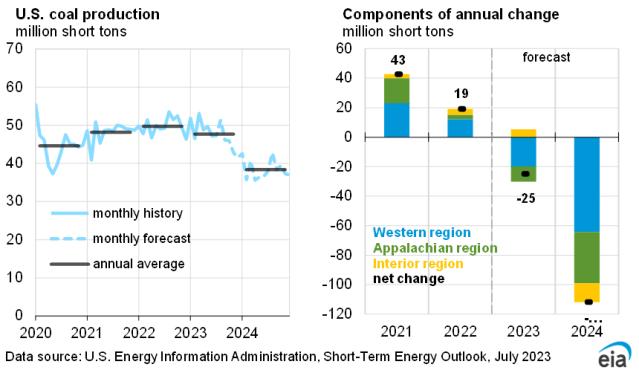 U.S. electricity consumption