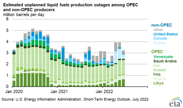Estimated unplanned crude oil production among OPEC and non-OPEC producers