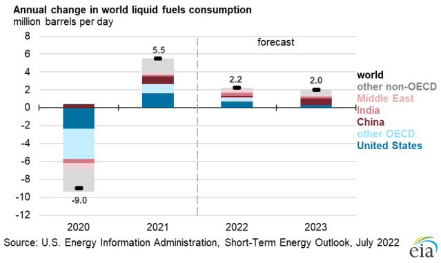 World liquid fuels consumption growth