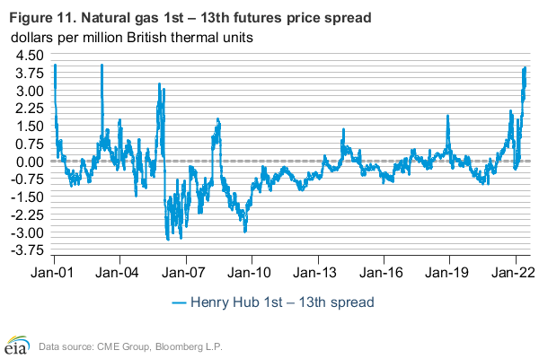 Figure 11: MOney managers open interest in natural gas futures contracts