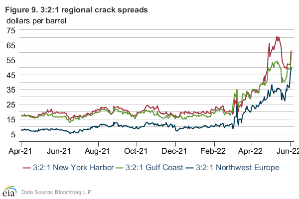 Figure 9: Natural gas front-month futures prices and storage