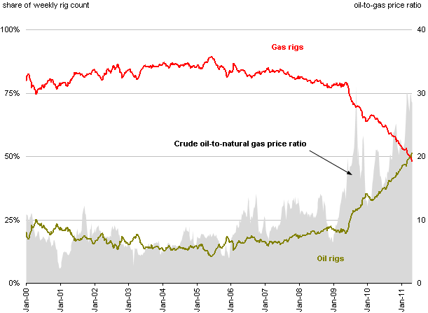 U.S. oil rig count overtakes natural gas rig count (Chart)