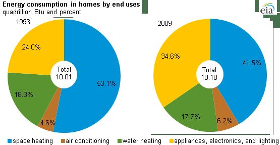Residential Energy Consumption Survey (RECS) - Energy ...