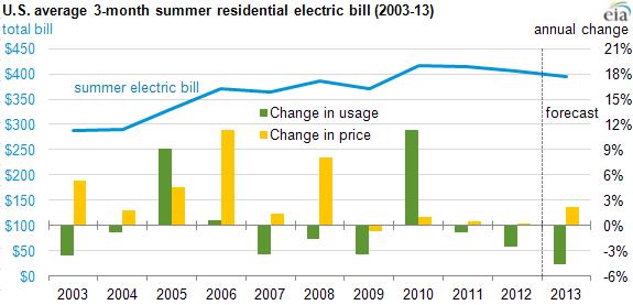 Average Energy Bill For 3 Bedroom House