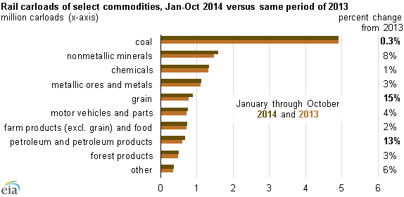 graph of changes in rail carloads of select commodities, as explained in the article text