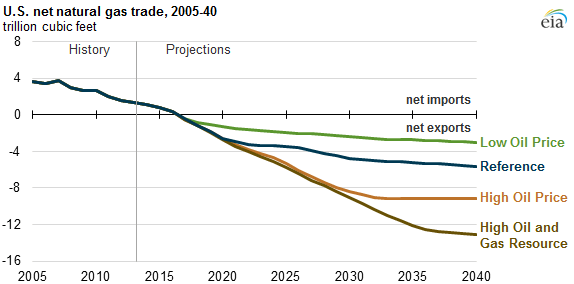 graph of U.S. net natural gas trade, as explained in the article text