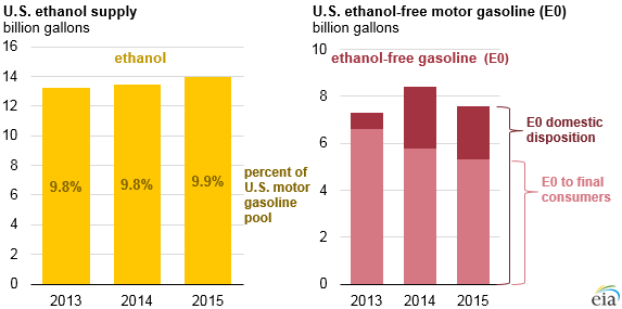 graph of U.S. ethanol product supplied and U.S. ethanol-free motor gasoline, as explained in the article text