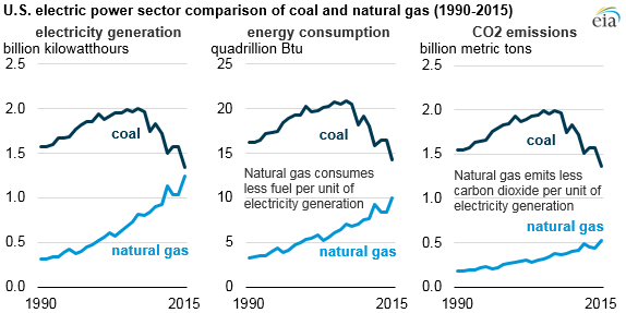 graph of electricity generation, energy consumption, and carbon dioxide emissions from the U.S. electric power sector consumption of natural gas and coal, as explained in the article text