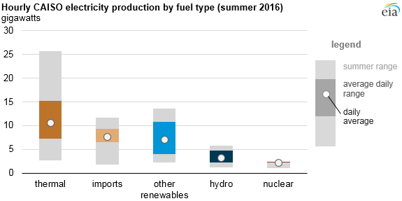 graph of hourly CAISO electricity production by fuel type, as explained in the article text