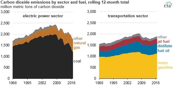 del sector gráfico de las emisiones de dióxido de carbono por tipo de combustible, como se explica en el texto del artículo
