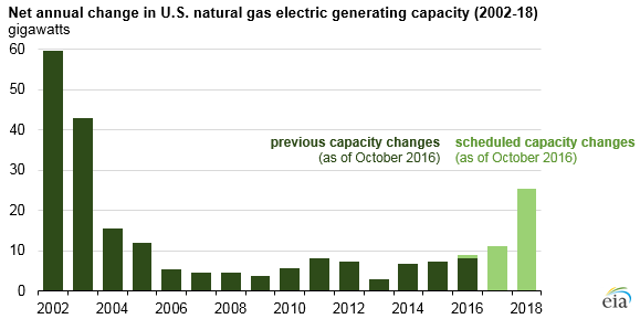 graph of net annual change in U.S. natural gas electric generating capacity, as explained in the article text