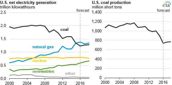 graph of U.S. net electricity generation and coal production, as explained in the article text