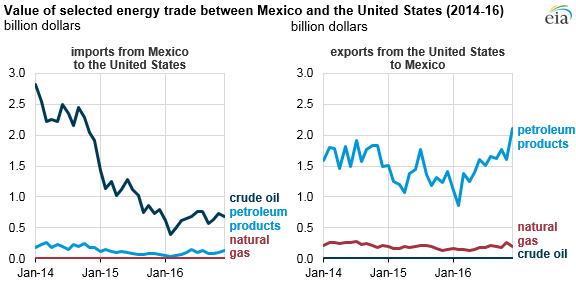 Where Mexico Does Oil Export