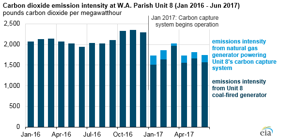 graph of carbon dioxide emission intensity at W.A. Parish Unit 8, as explained in the article text