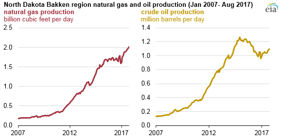 Natural Gas Production in Bakken Region Increases at a ...