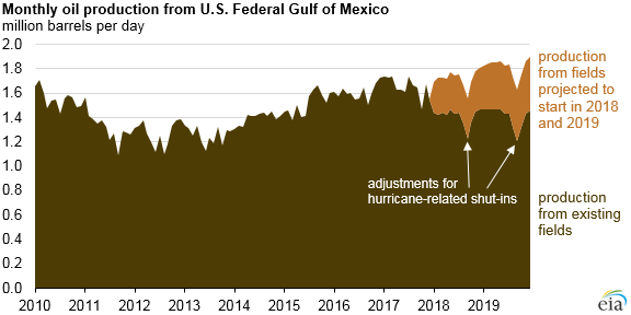 monthly oil production from U.S. Federal Gulf of Mexico, as explained in the article text