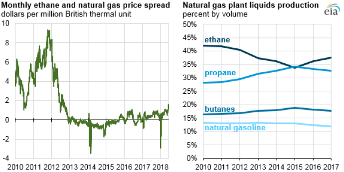Robust Ethane Supplies from U.S. Shale Boom Drive Chemical Plant Investment