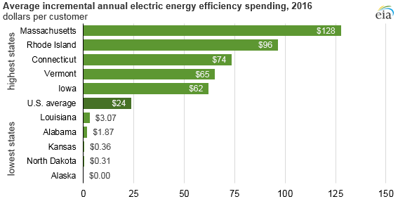 average incremental annual electric energy efficiency spending, as explained in the article text