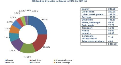 EIB lending by sector in Greece in 2015 (in EUR m)