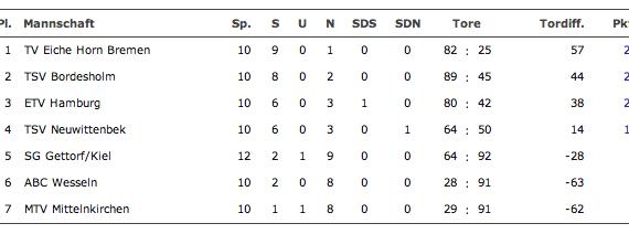 Die Aktuelle Tabelle