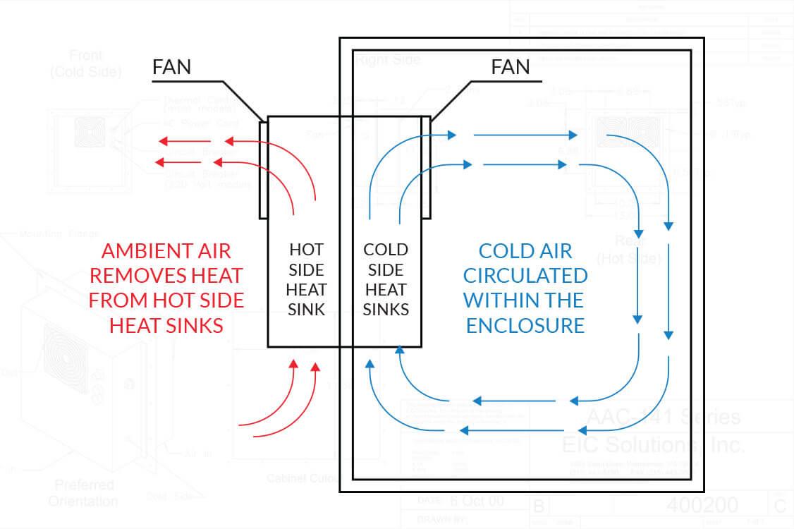 Cooler Air Conditioner